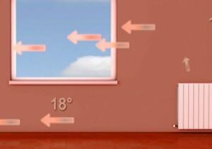 Stvaranje idealne temperature